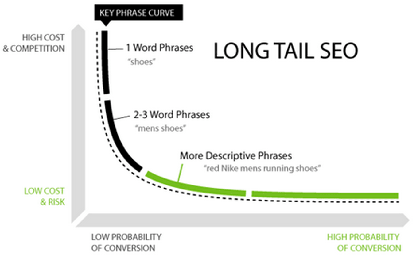 long tail targeting